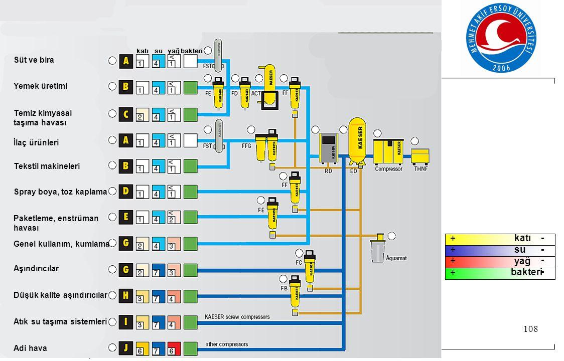 + katı - + su - + yağ - + bakteri - Süt ve bira Yemek üretimi