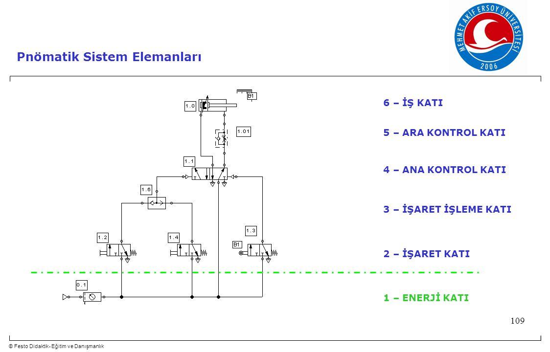 Pnömatik Sistem Elemanları