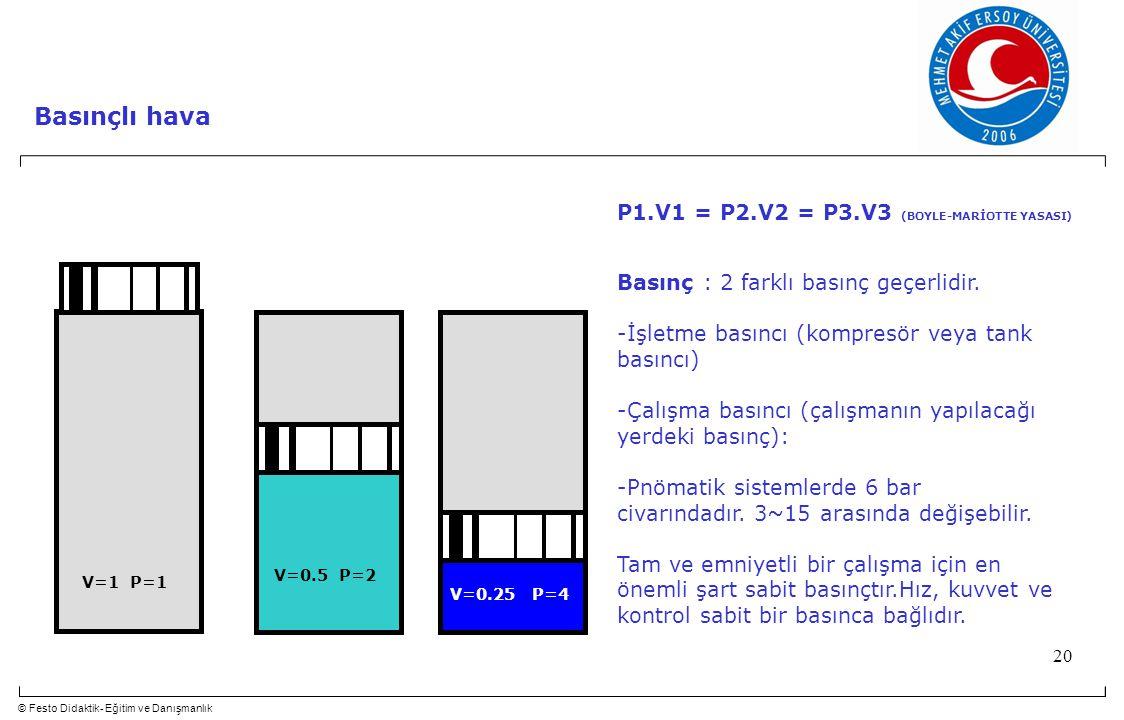 Basınçlı hava P1.V1 = P2.V2 = P3.V3 (BOYLE-MARİOTTE YASASI)