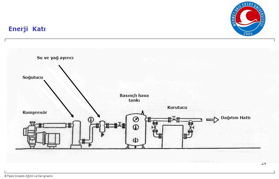 Enerji Katı Su ve yağ ayırıcı Soğutucu Basınçlı hava tankı Kurutucu
