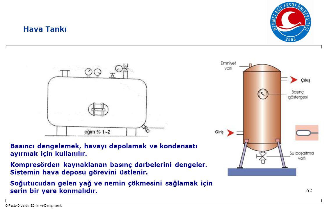 Hava Tankı Basıncı dengelemek, havayı depolamak ve kondensatı ayırmak için kullanılır. Kompresörden kaynaklanan basınç darbelerini dengeler.