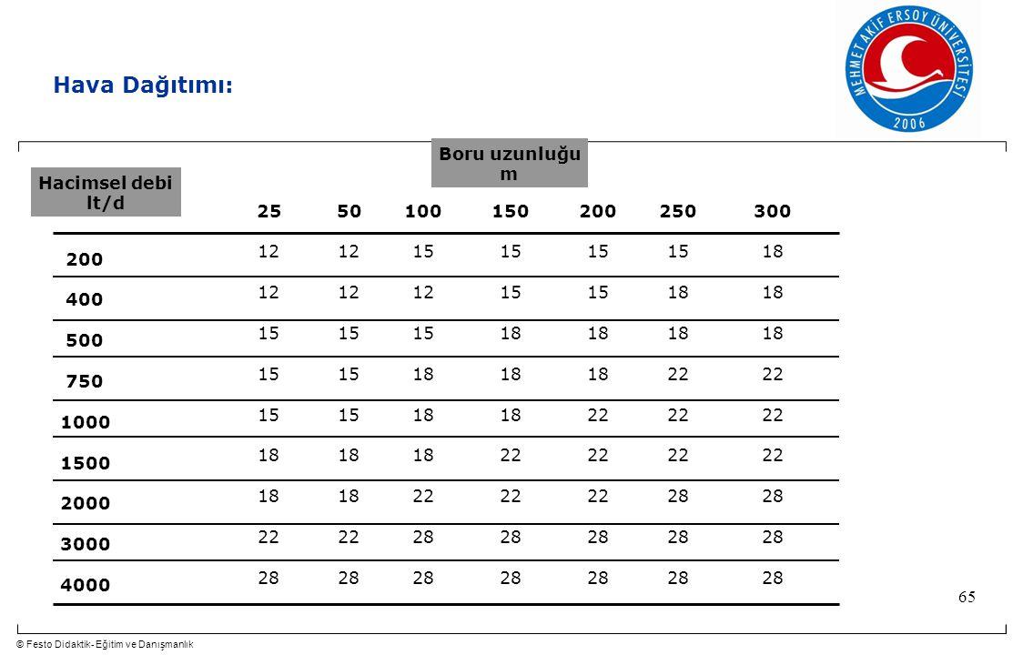 Hava Dağıtımı: Boru uzunluğu m Hacimsel debi lt/d 25 12 15 18 22 28 50
