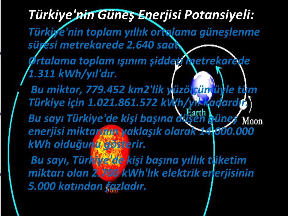 Türkiye nin Güneş Enerjisi Potansiyeli: