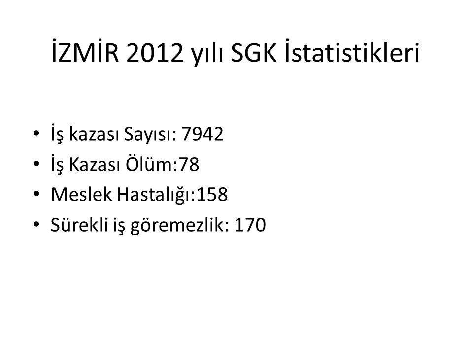 İZMİR 2012 yılı SGK İstatistikleri