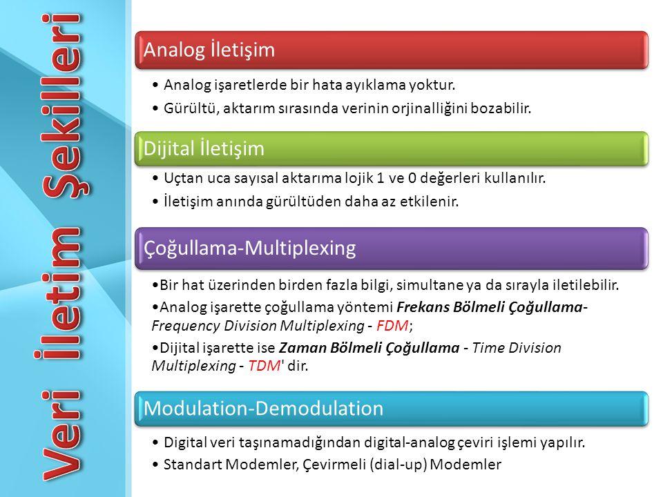Veri İletim Şekilleri Analog İletişim Dijital İletişim