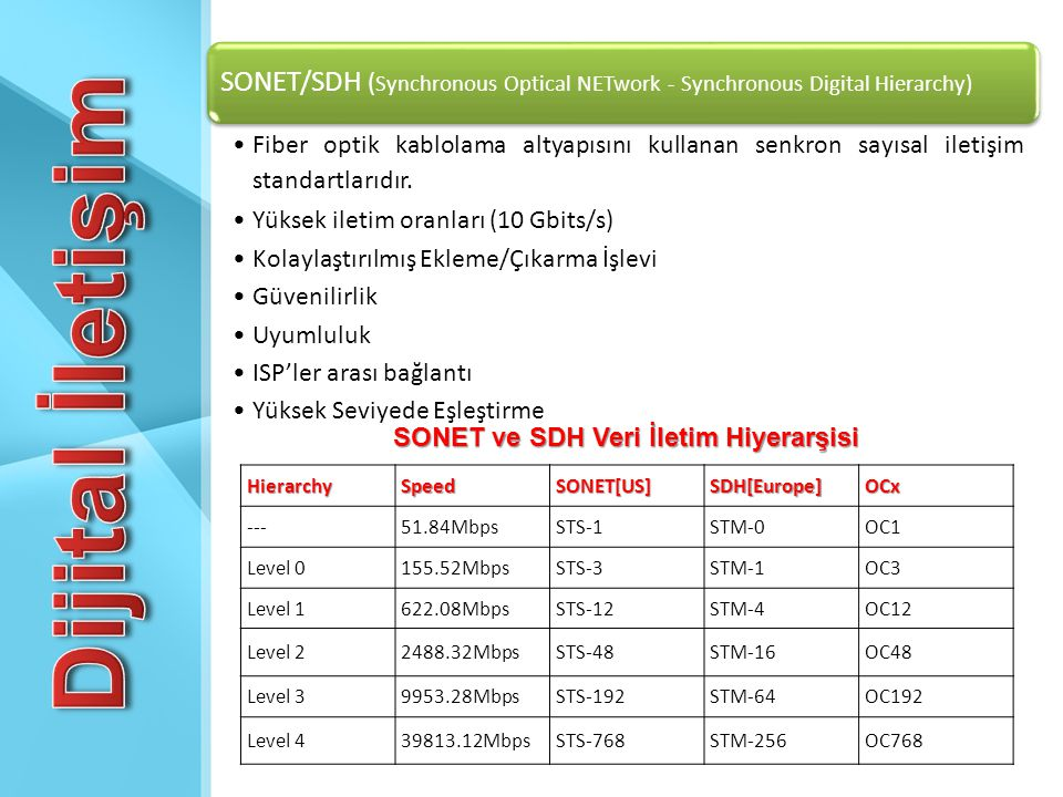 SONET/SDH (Synchronous Optical NETwork - Synchronous Digital Hierarchy)