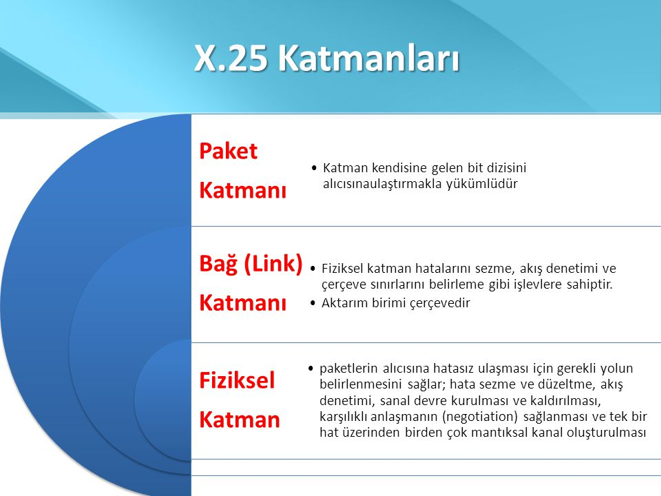 X.25 Katmanları Paket Katmanı Bağ (Link) Fiziksel Katman