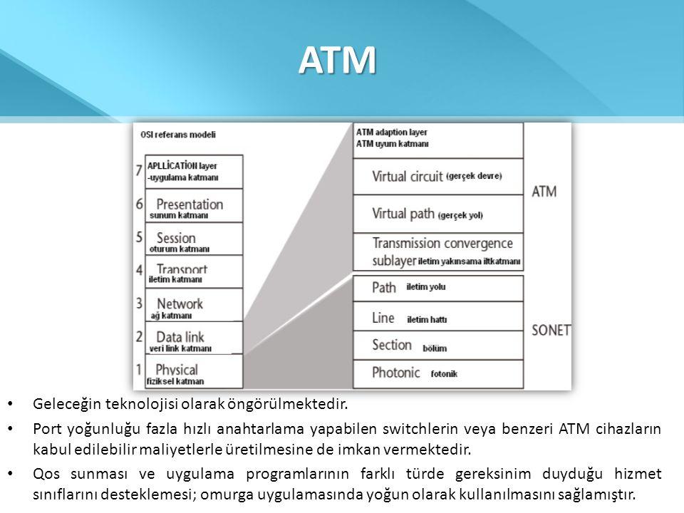 ATM Geleceğin teknolojisi olarak öngörülmektedir.