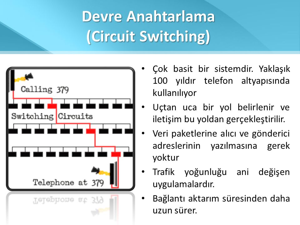 Devre Anahtarlama (Circuit Switching)