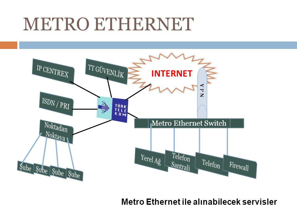 METRO ETHERNET INTERNET Metro Ethernet ile alınabilecek servisler