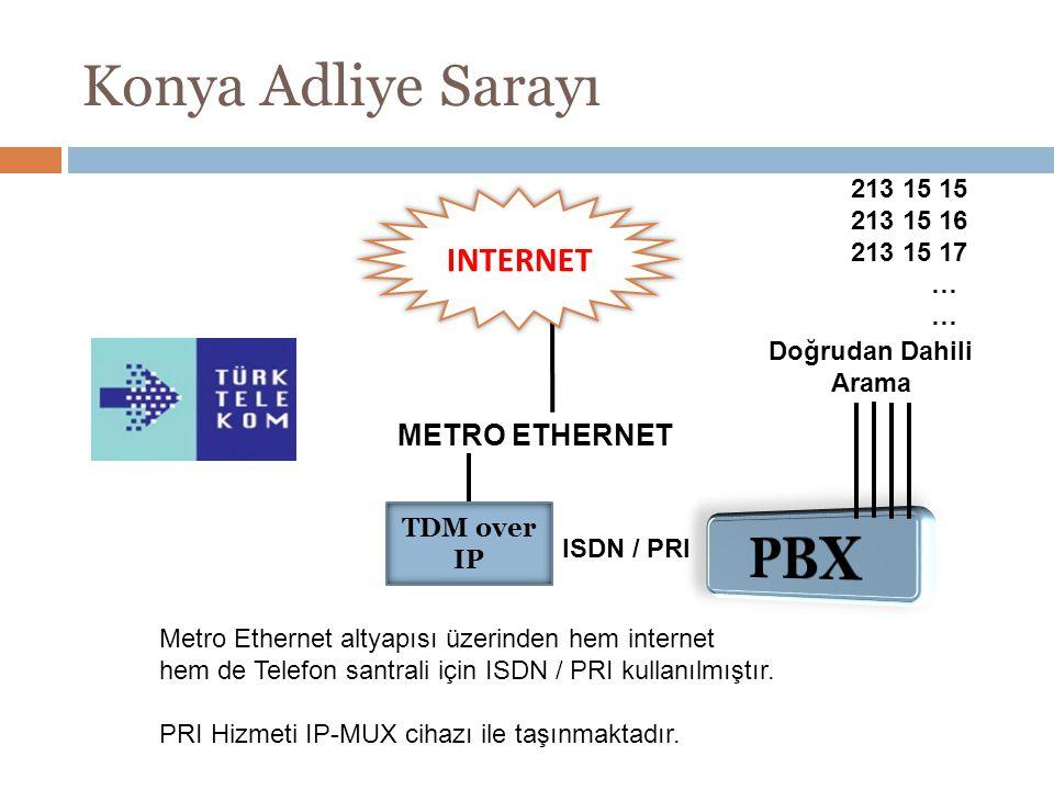 Konya Adliye Sarayı PBX INTERNET METRO ETHERNET 213 15 15 213 15 16