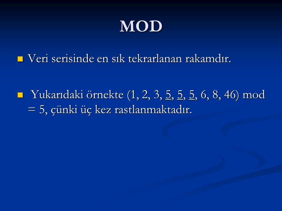 MOD Veri serisinde en sık tekrarlanan rakamdır.