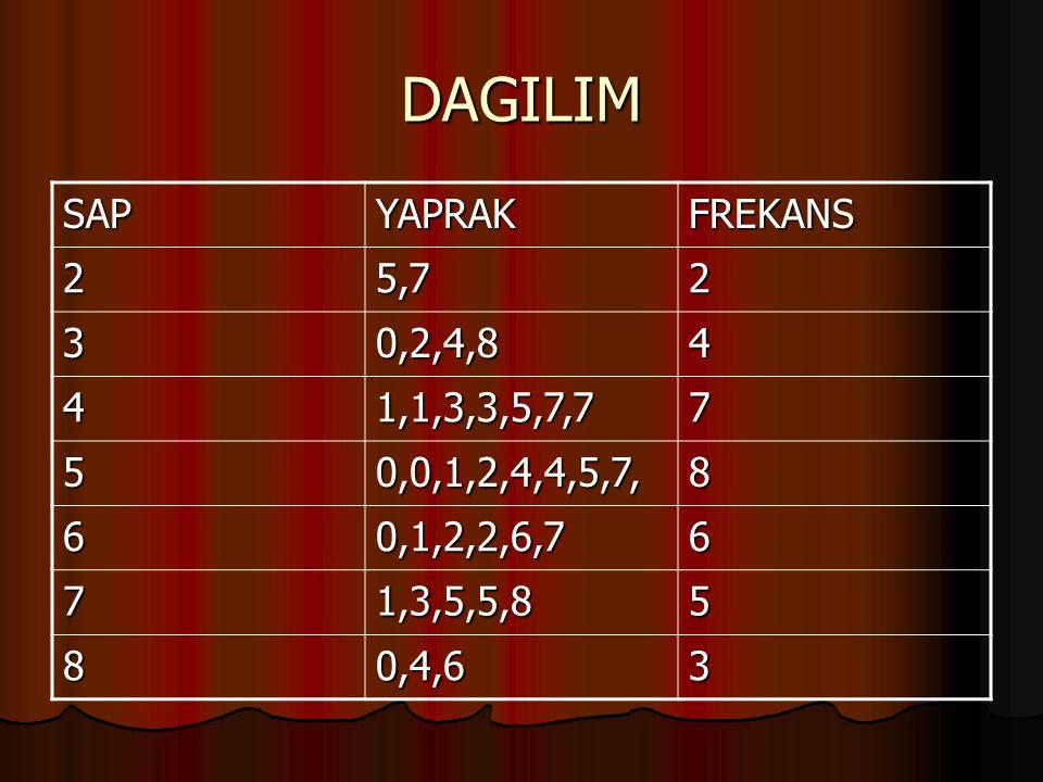 DAGILIM SAP YAPRAK FREKANS 2 5,7 3 0,2,4,8 4 1,1,3,3,5,7,7 7 5