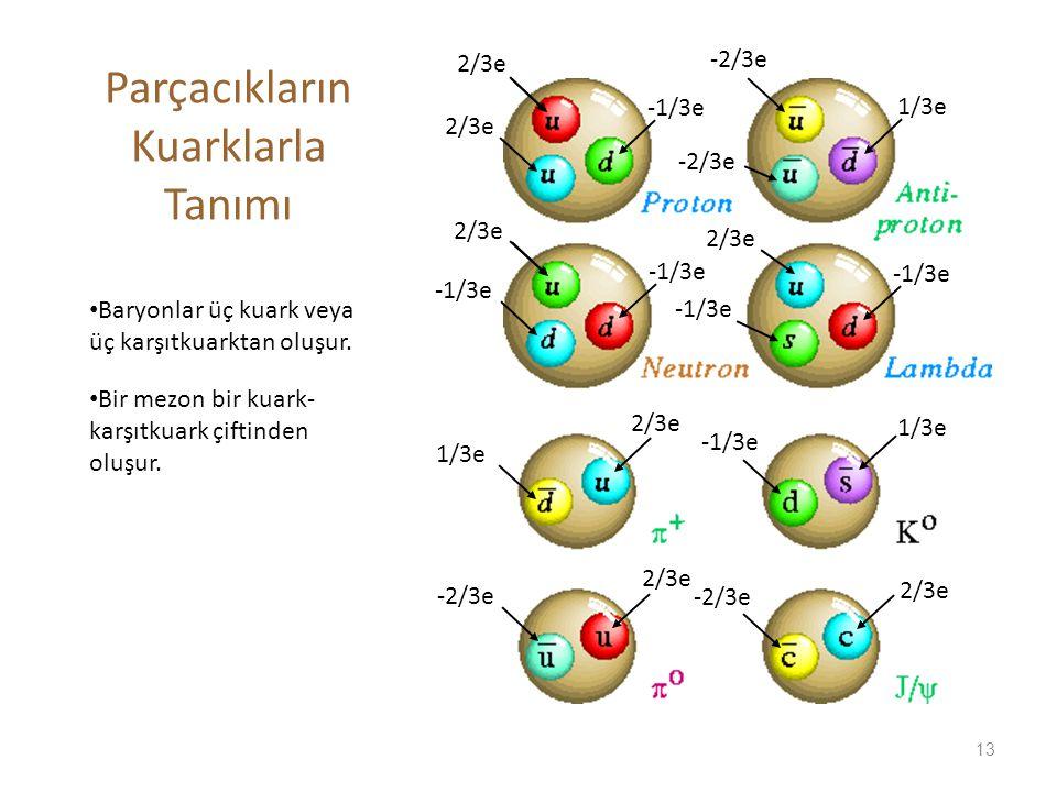 Parçacıkların Kuarklarla Tanımı
