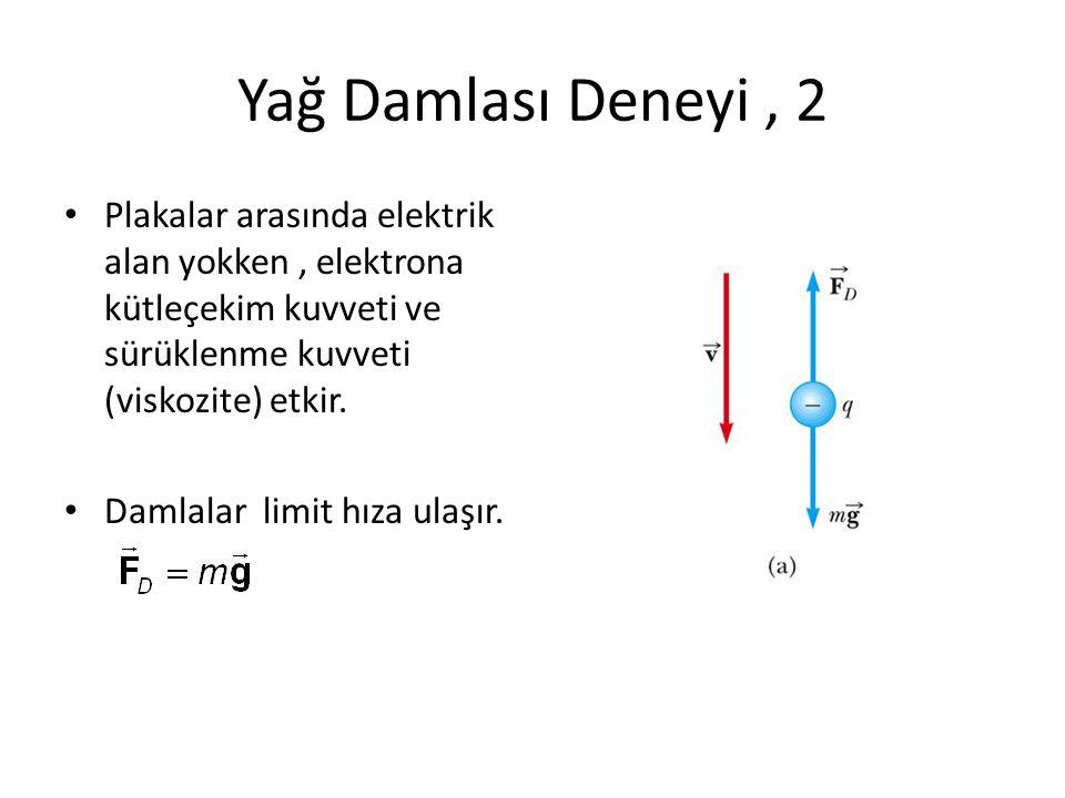 Yağ Damlası Deneyi , 2 Plakalar arasında elektrik alan yokken , elektrona kütleçekim kuvveti ve sürüklenme kuvveti (viskozite) etkir.