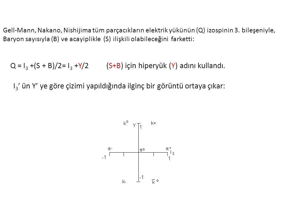 Q = I3 +(S + B)/2= I3 +Y/2 (S+B) için hiperyük (Y) adını kullandı.