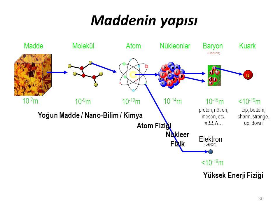 Yoğun Madde / Nano-Bilim / Kimya
