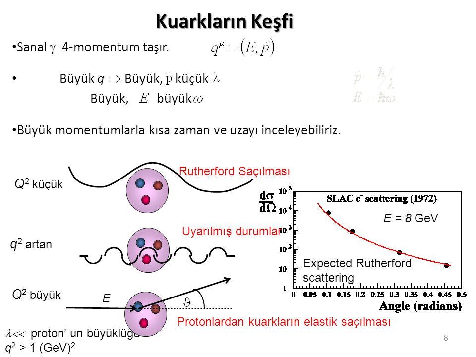Kuarkların Keşfi Sanal g 4-momentum taşır. Büyük q  Büyük, küçük