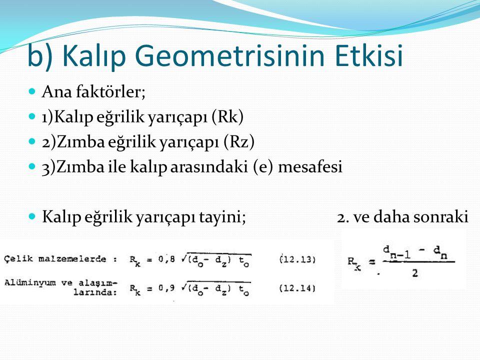 b) Kalıp Geometrisinin Etkisi