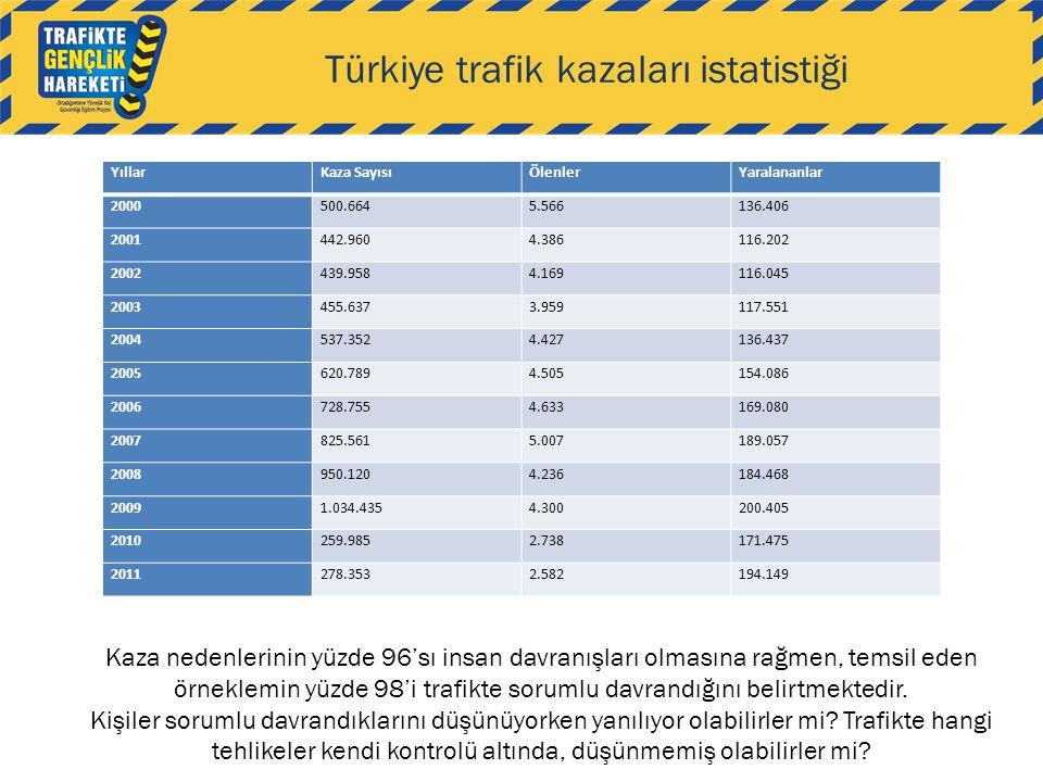 Türkiye trafik kazaları istatistiği