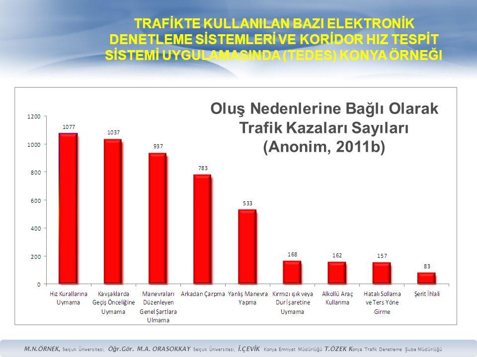 Oluş Nedenlerine Bağlı Olarak Trafik Kazaları Sayıları (Anonim, 2011b)