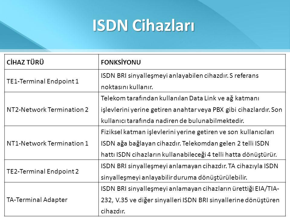 ISDN Cihazları CİHAZ TÜRÜ FONKSİYONU TE1-Terminal Endpoint 1