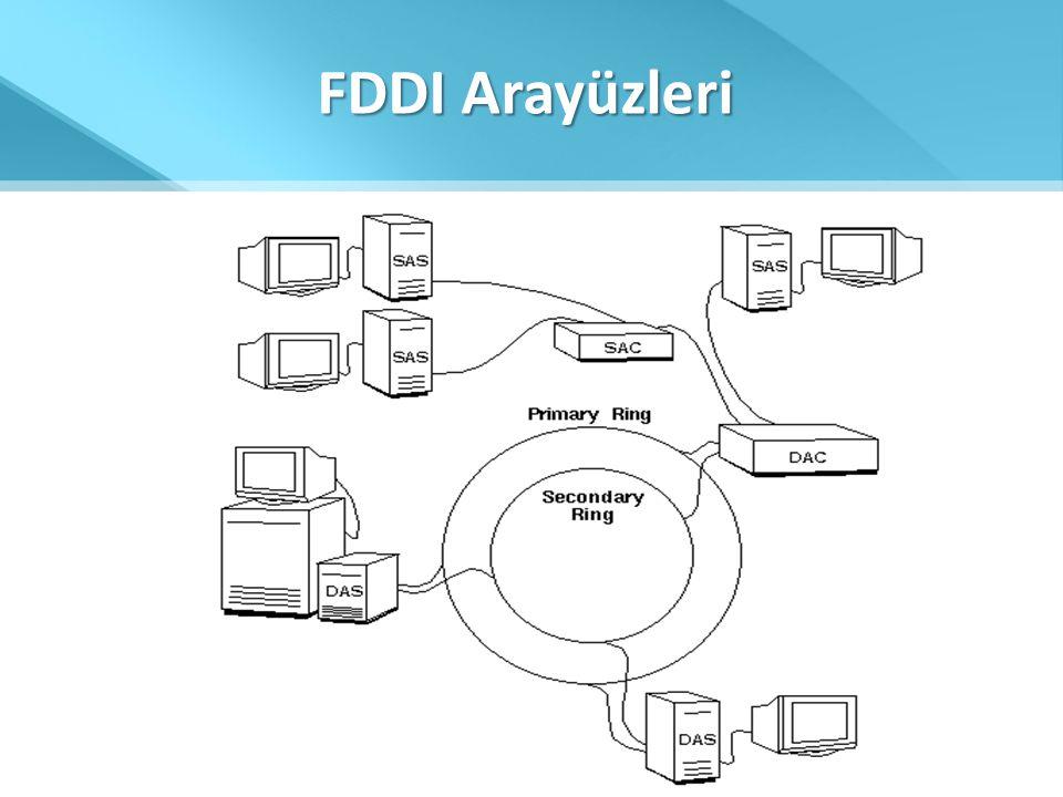 FDDI Arayüzleri