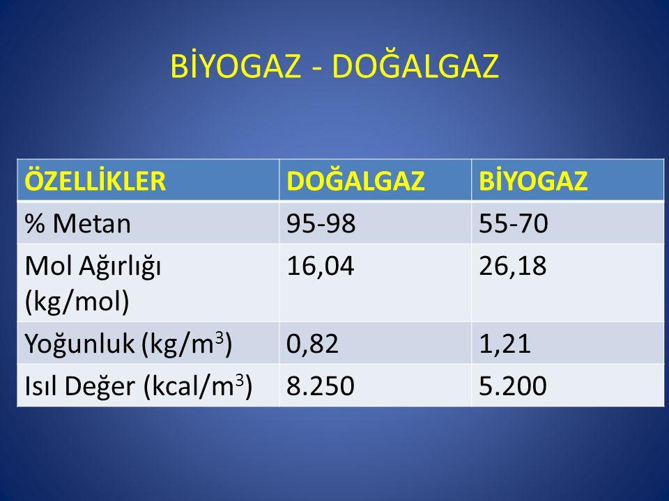 BİYOGAZ - DOĞALGAZ ÖZELLİKLER DOĞALGAZ BİYOGAZ % Metan 95-98 55-70