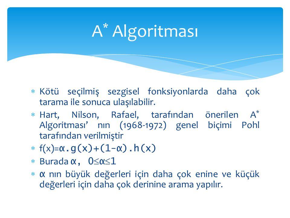 A* Algoritması Kötü seçilmiş sezgisel fonksiyonlarda daha çok tarama ile sonuca ulaşılabilir.