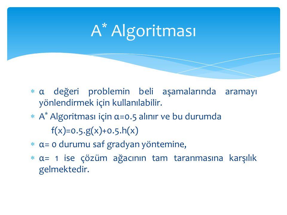 A* Algoritması α değeri problemin beli aşamalarında aramayı yönlendirmek için kullanılabilir. A* Algoritması için α=0.5 alınır ve bu durumda.