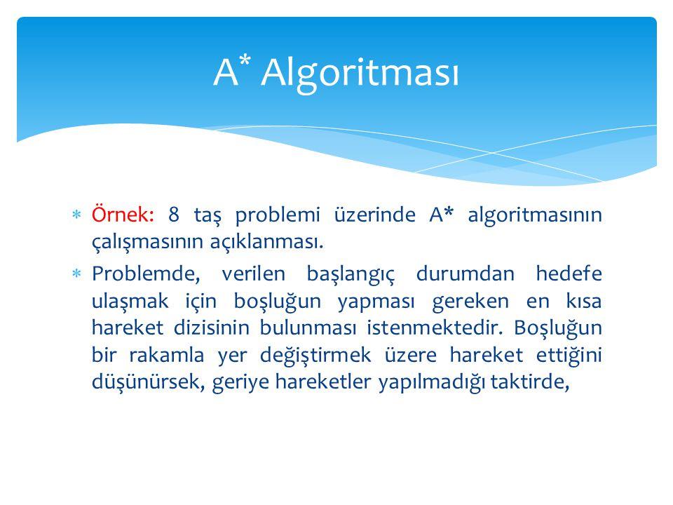A* Algoritması Örnek: 8 taş problemi üzerinde A* algoritmasının çalışmasının açıklanması.