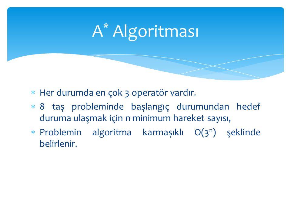 A* Algoritması Her durumda en çok 3 operatör vardır.