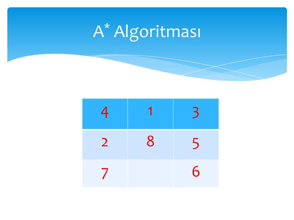 A* Algoritması 4 1 3 2 8 5 7 6