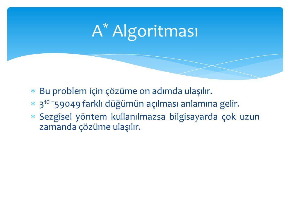 A* Algoritması Bu problem için çözüme on adımda ulaşılır.