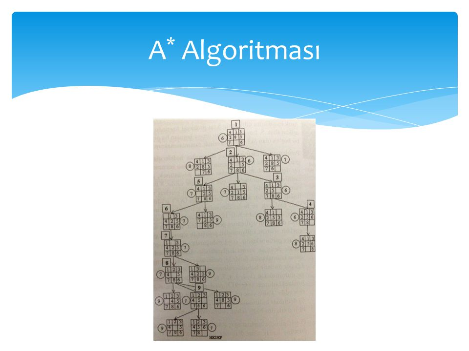 A* Algoritması