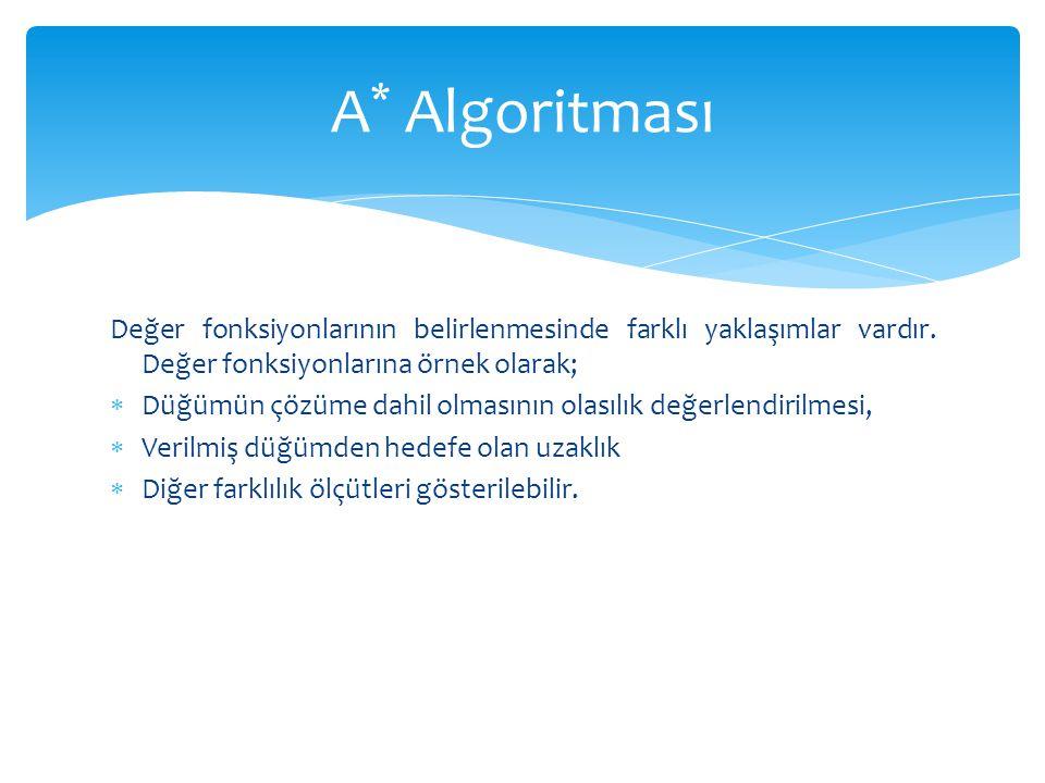 A* Algoritması Değer fonksiyonlarının belirlenmesinde farklı yaklaşımlar vardır. Değer fonksiyonlarına örnek olarak;