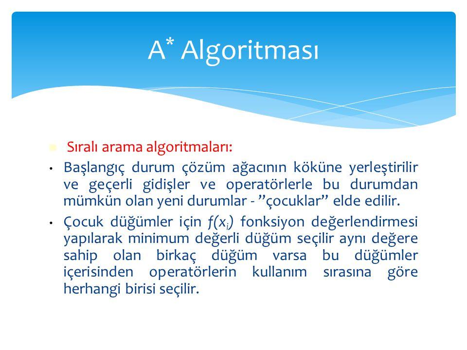 A* Algoritması Sıralı arama algoritmaları: