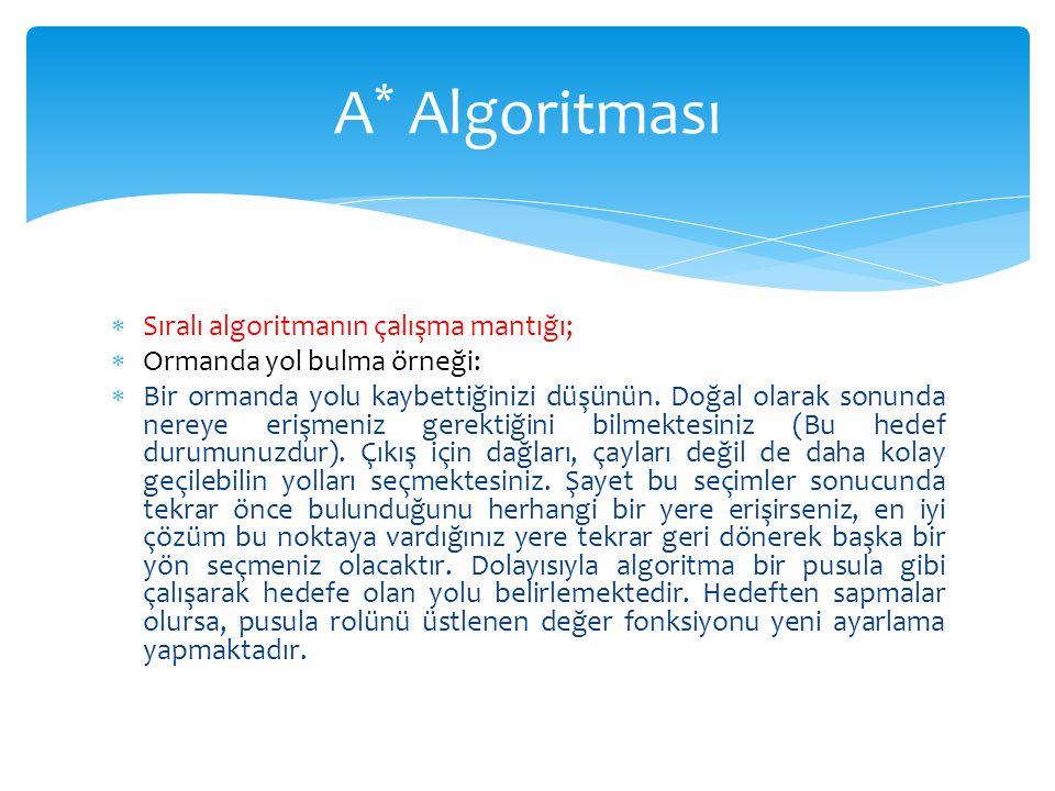 A* Algoritması Sıralı algoritmanın çalışma mantığı;