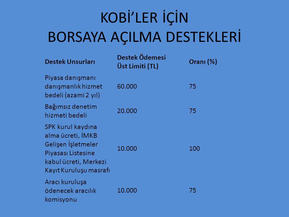 KOBİ'LER İÇİN BORSAYA AÇILMA DESTEKLERİ