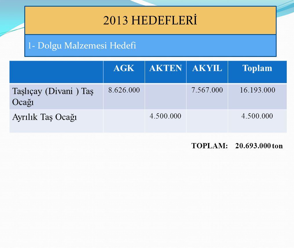 2013 HEDEFLERİ 1- Dolgu Malzemesi Hedefi AGK AKTEN AKYIL Toplam