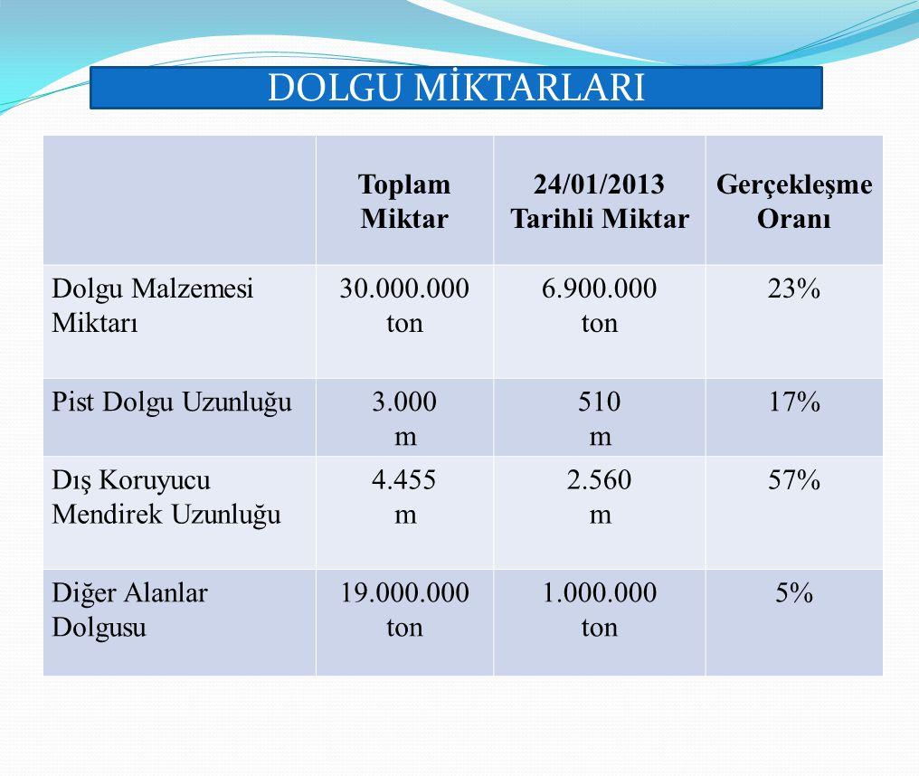 DOLGU MİKTARLARI Toplam Miktar 24/01/2013 Tarihli Miktar