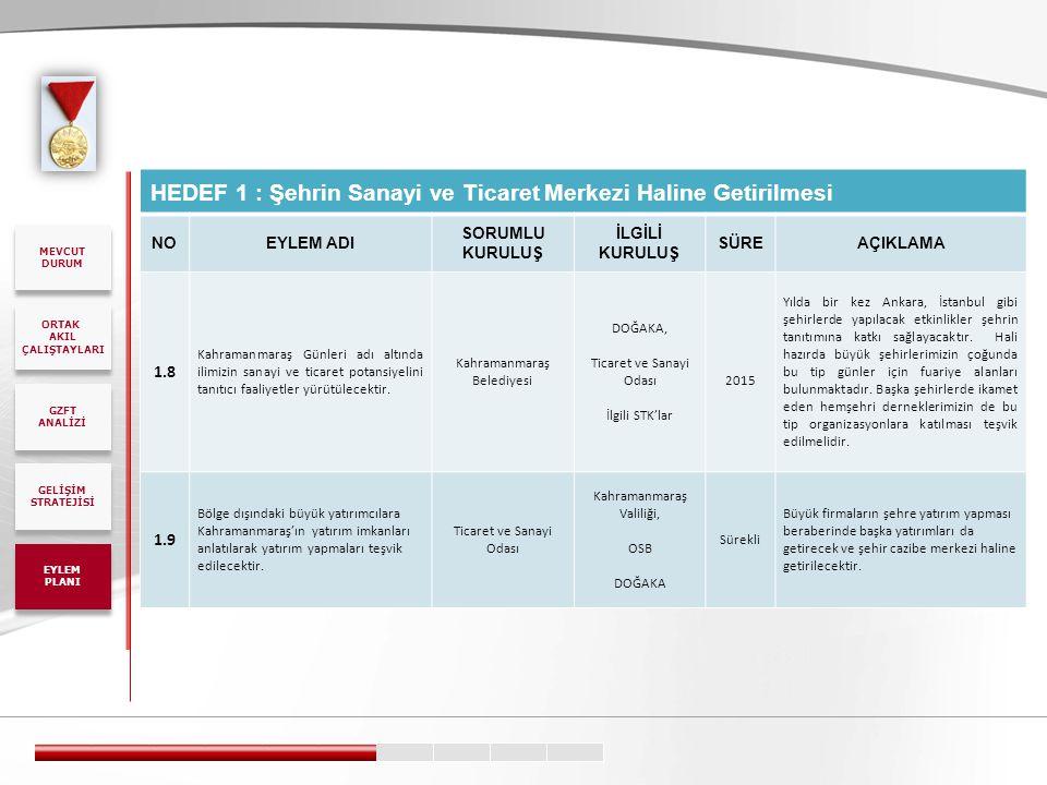HEDEF 1 : Şehrin Sanayi ve Ticaret Merkezi Haline Getirilmesi