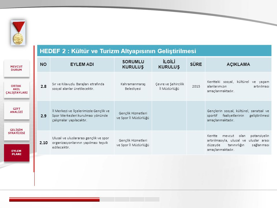 HEDEF 2 : Kültür ve Turizm Altyapısının Geliştirilmesi