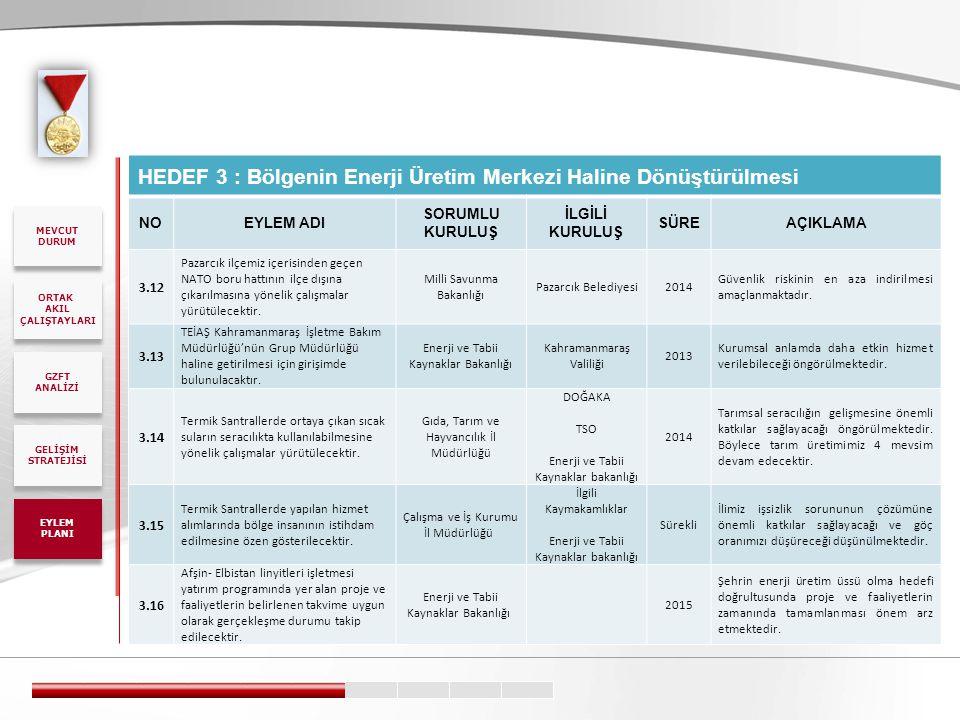 HEDEF 3 : Bölgenin Enerji Üretim Merkezi Haline Dönüştürülmesi