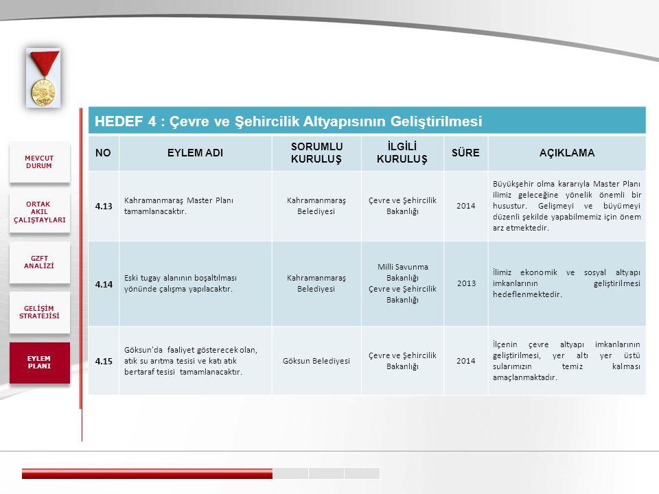 HEDEF 4 : Çevre ve Şehircilik Altyapısının Geliştirilmesi
