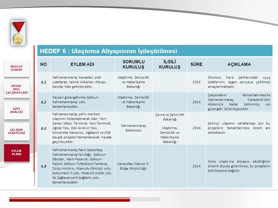 HEDEF 6 : Ulaştırma Altyapısının İyileştirilmesi