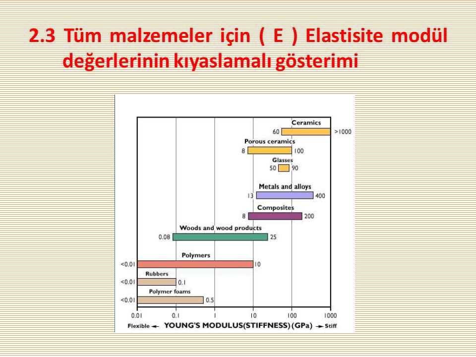 2.3 Tüm malzemeler için ( E ) Elastisite modül değerlerinin kıyaslamalı gösterimi