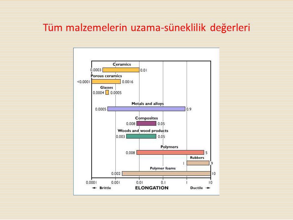 Tüm malzemelerin uzama-süneklilik değerleri