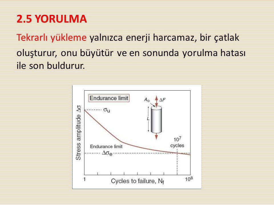2.5 YORULMA Tekrarlı yükleme yalnızca enerji harcamaz, bir çatlak oluşturur, onu büyütür ve en sonunda yorulma hatası ile son buldurur.
