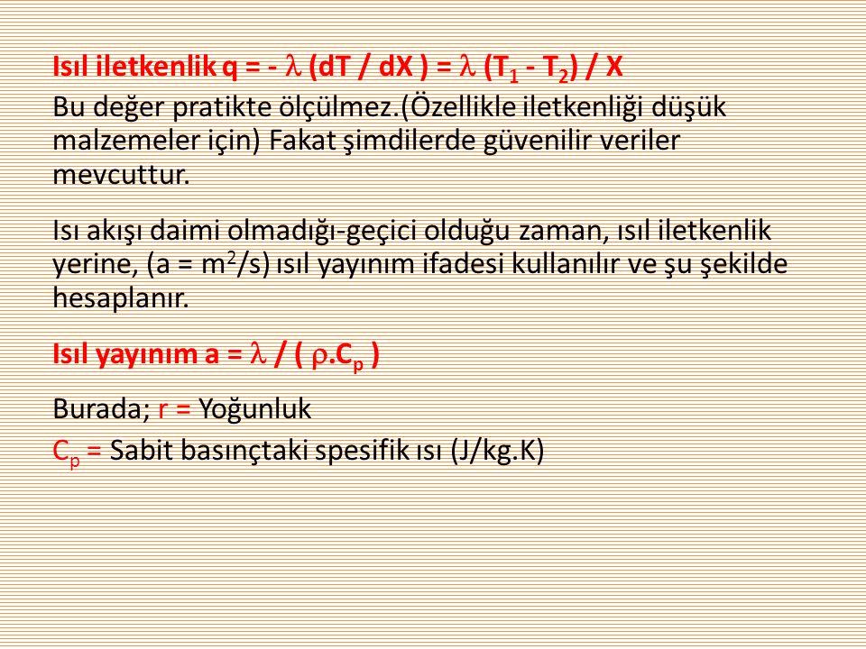 Isıl iletkenlik q = -  (dT / dX ) =  (T1 - T2) / X Bu değer pratikte ölçülmez.(Özellikle iletkenliği düşük malzemeler için) Fakat şimdilerde güvenilir veriler mevcuttur.